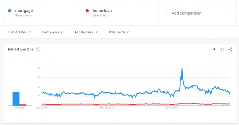 mortgage versus home loan